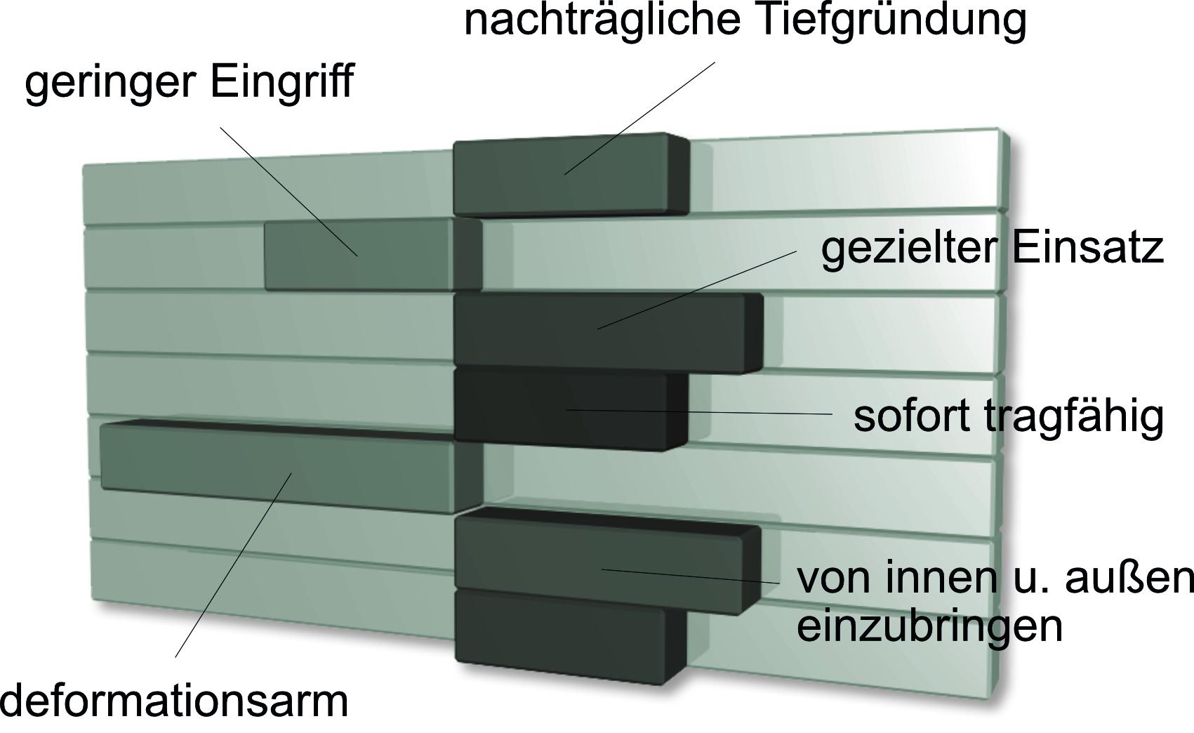 Gründungssanierung Diagramm