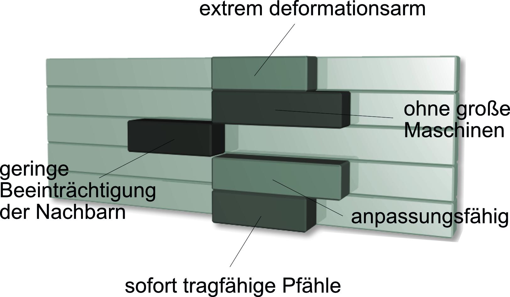 Unterfangung Diagramm